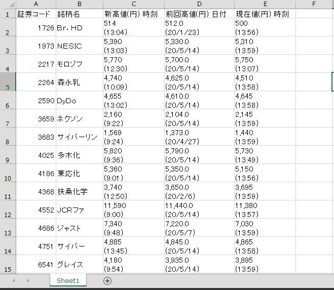 日経平均年初来高値Excel出力後
